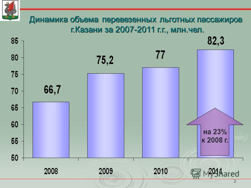 2 на 23% к 2008 г. Динамика объема перевезенных льготных пассажиров г.Казани за 2007-2011 г.г., млн.чел.