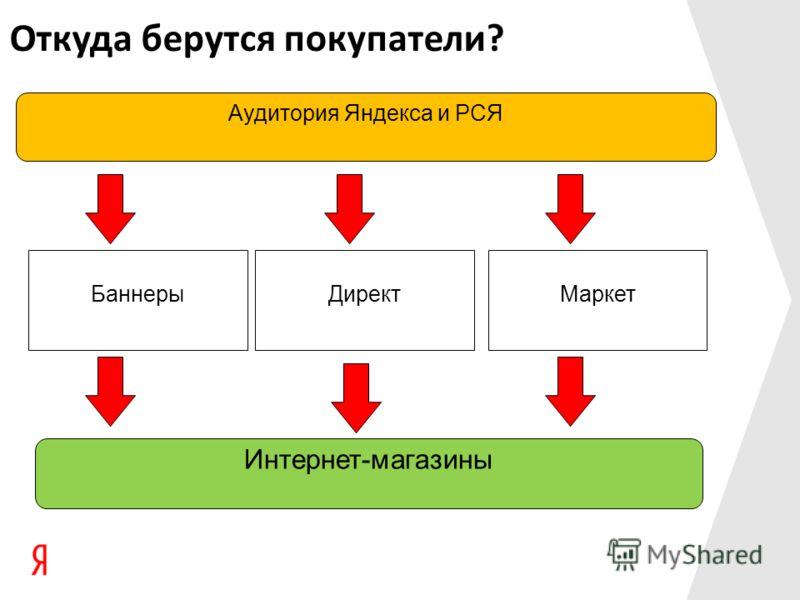Откуда берутся покупатели? Аудитория Яндекса и РСЯ Интернет-магазины Баннеры ДиректМаркет