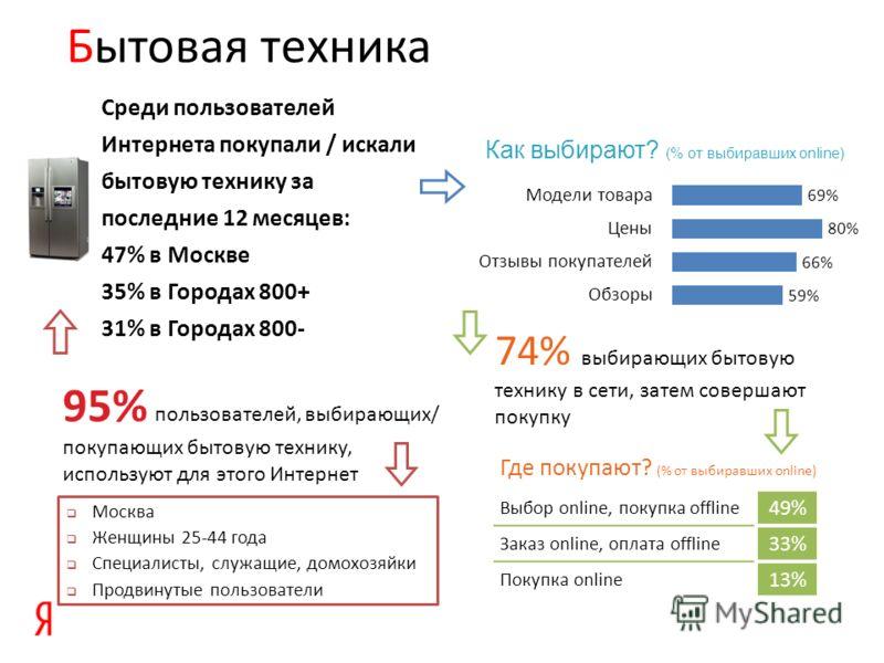 Бытовая техника Среди пользователей Интернета покупали / искали бытовую технику за последние 12 месяцев: 47% в Москве 35% в Городах 800+ 31% в Городах 800- 95% пользователей, выбирающих/ покупающих бытовую технику, используют для этого Интернет 74% в
