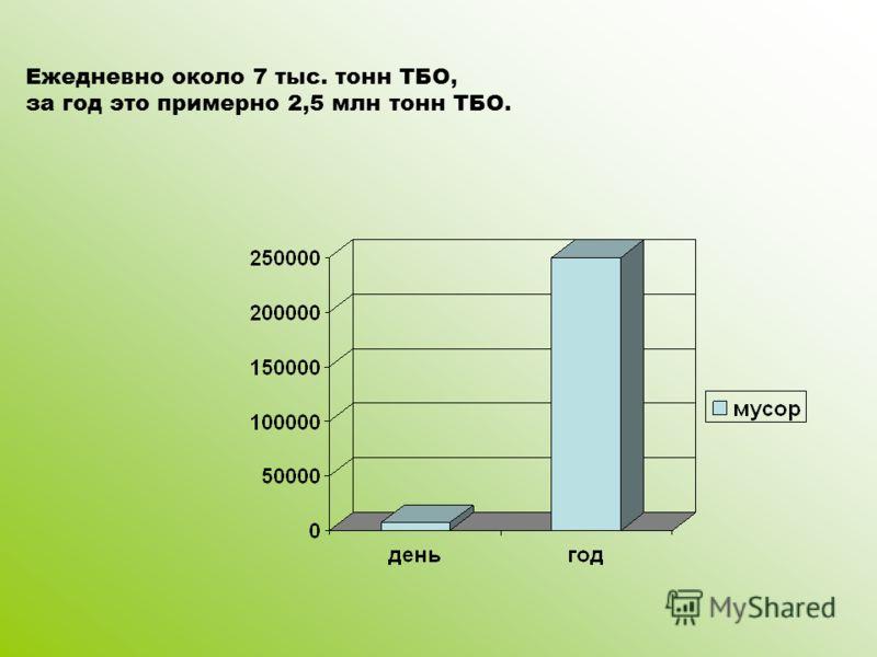 Ежедневно около 7 тыс. тонн ТБО, за год это примерно 2,5 млн тонн ТБО.
