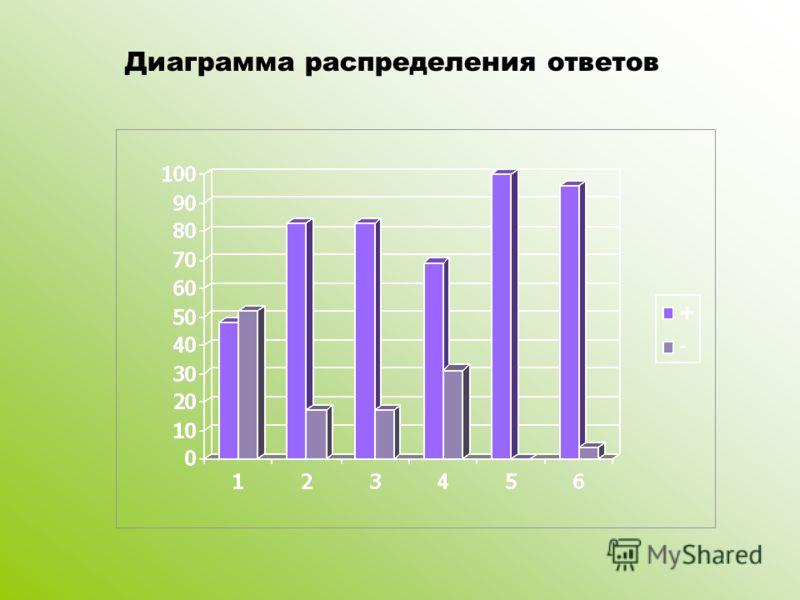 Диаграмма распределения ответов