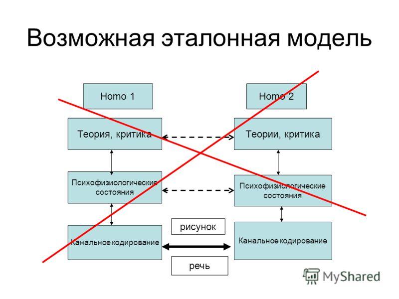 Возможная эталонная модель Теория, критика Теории, критика Психофизиологические состояния Психофизиологические состояния Канальное кодирование Homo 1Homo 2 речь рисунок