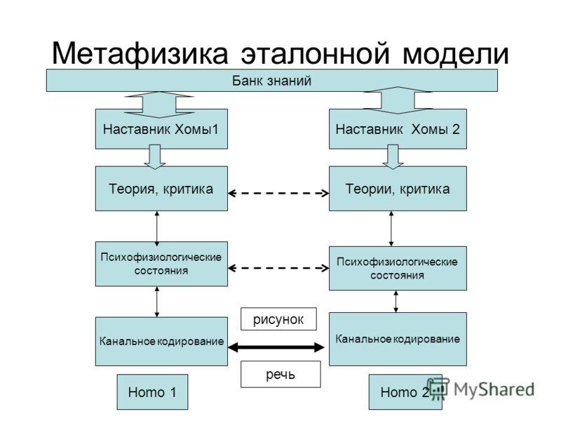 Метафизика эталонной модели Теория, критика Теории, критика Психофизиологические состояния Психофизиологические состояния Канальное кодирование Homo 1Homo 2 речь рисунок Наставник Хомы1 Наставник Хомы 2 Банк знаний