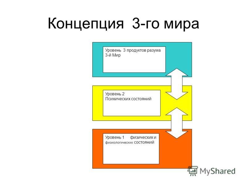 Концепция 3-го мира Уровень 3 продуктов разума 3-й Мир Уровень 2 Психических состояний Уровень 1 физических и физиологических состояний
