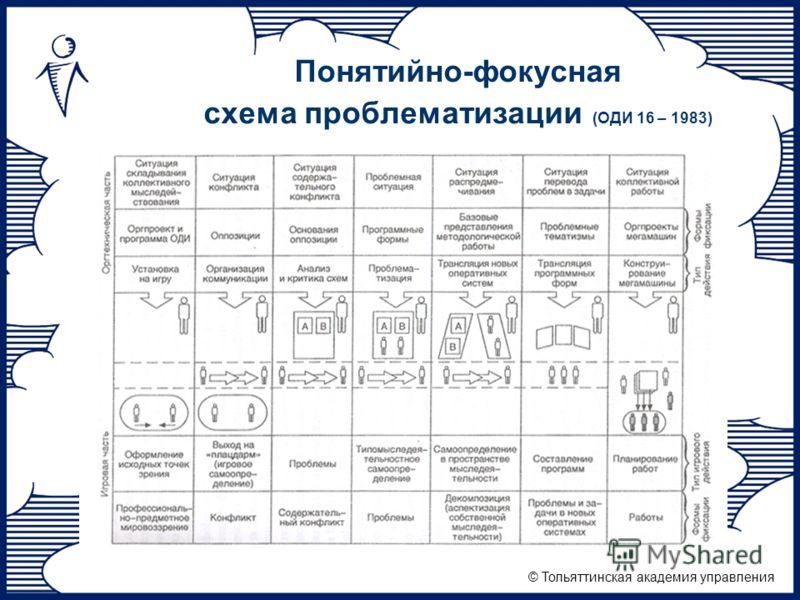 © Тольяттинская академия управления Понятийно-фокусная схема проблематизации (ОДИ 16 – 1983)