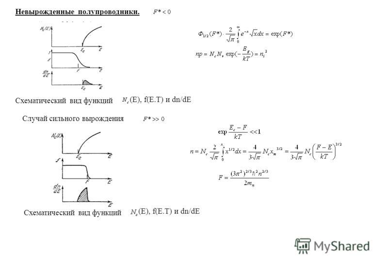 Невырожденные полупроводники. Схематический вид функций (E), f(E.T) и dn/dE Случай сильного вырождения Схематический вид функций (E), f(E.T) и dn/dE