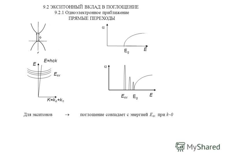 9.2 ЭКСИТОННЫЙ ВКЛАД В ПОГЛОЩЕНИЕ 9.2.1 Одноэлектронное приближение ПРЯМЫЕ ПЕРЕХОДЫ EgEg E=hck E K=k e +k h E ex EgEg E E Для экситонов поглощение совпадает с энергией E ex при k~0