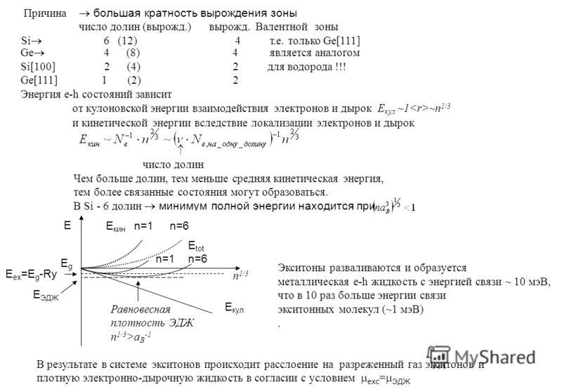 Причина большая кратность вырождения зоны число долин (вырожд.) вырожд. Валентной зоны Si 6 (12) 4 т.е. только Ge[111] Ge 4 (8) 4 является аналогом Si[100] 2 (4) 2 для водорода !!! Ge[111] 1 (2) 2 Энергия e-h состояний зависит от кулоновской энергии