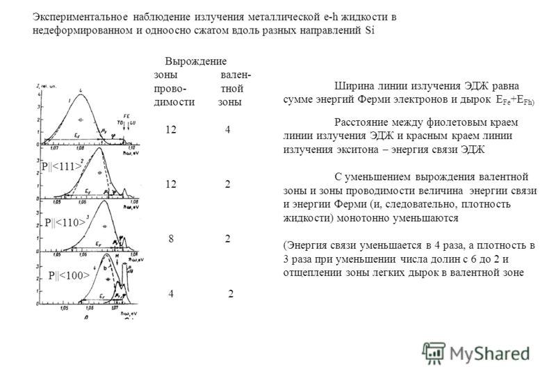 Вырождение зоны вален- прово- тной димости зоны 12 4 12 2 8 2 4 2 Экспериментальное наблюдение излучения металлической e-h жидкости в недеформированном и одноосно сжатом вдоль разных направлений Si P|| Ширина линии излучения ЭДЖ равна сумме энергий Ф