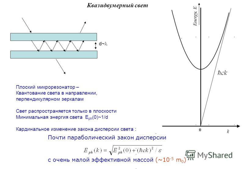Квазидвумерный свет Почти параболический закон дисперсии с очень малой эффективной массой (~10 -5 m 0 ) k Energy, E 0 Плоский микрорезонатор – Квантование света в направлении, перпендикулярном зеркалам Свет распространяется только в плоскости Минимал