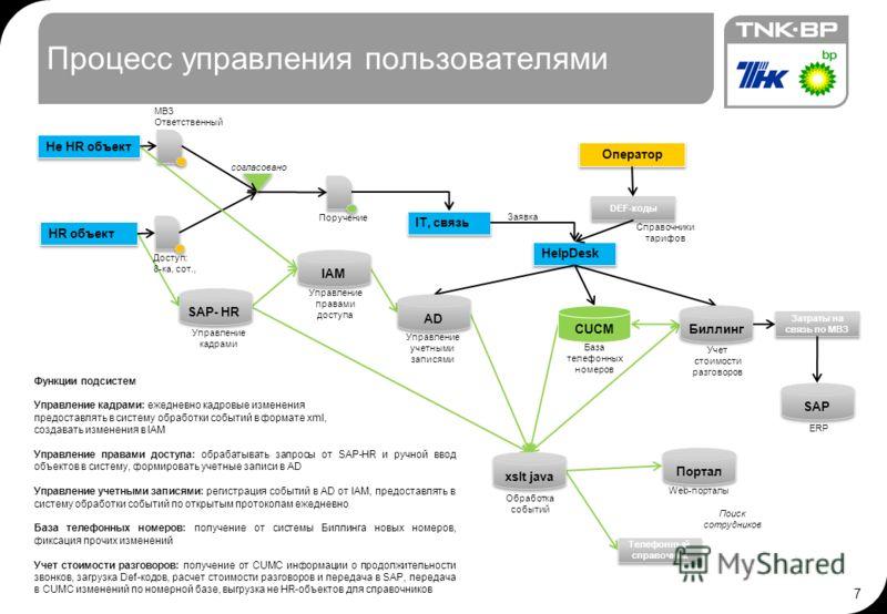 6 IP-Телефония. Общая схема
