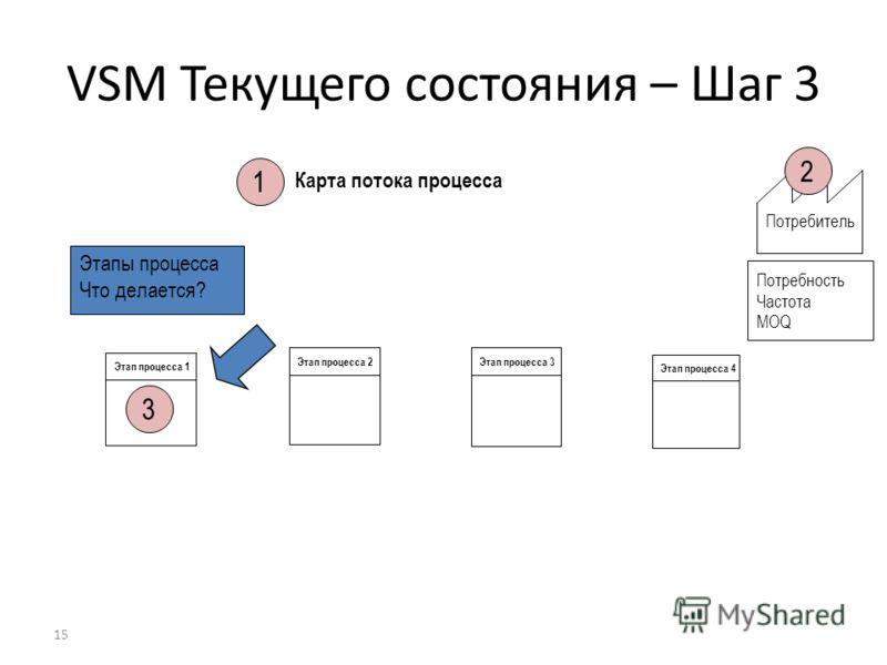 15 Карта потока процесса Потребитель Потребность Частота MOQ VSM Текущего состояния – Шаг 3 3 2 1 Этап процесса 4 Этап процесса 1 Этап процесса 2 Этап процесса 3 Этапы процесса Что делается?