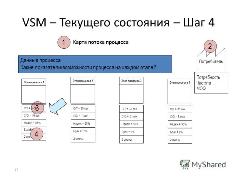 17 Карта потока процесса Потребитель Потребность Частота MOQ VSM – Текущего состояния – Шаг 4 3 2 1 Этап процесса 4 Этап процесса 1 C/T = 5 сек C/O = 45 мин Надеж = 85% Брак 5% 2 смены Этап процесса 2 C/T = 20 сек C/O = 1 мин Надеж = 95% Брак = 10% 2
