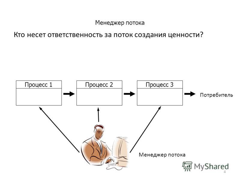4 Менеджер потока Кто несет ответственность за поток создания ценности? Процесс 1Процесс 2Процесс 3 Потребитель Менеджер потока