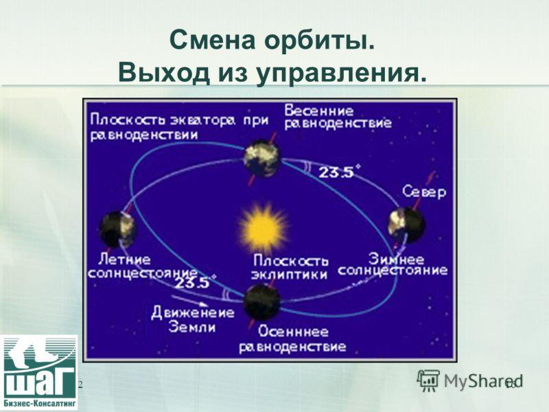 28.07.201216 Смена орбиты. Выход из управления.