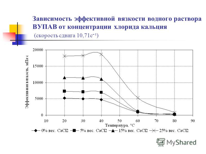 Зависимость эффективной вязкости водного раствора ВУПАВ от концентрации хлорида кальция (скорость сдвига 10,71 с ־ ¹)
