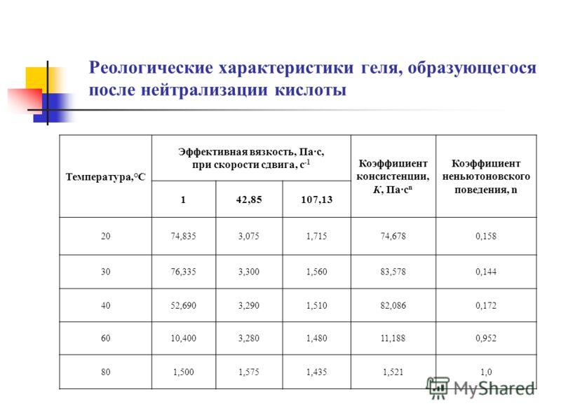 Реологические характеристики геля, образующегося после нейтрализации кислоты Температура,°С Эффективная вязкость, Па·с, при скорости сдвига, с -1 Коэффициент консистенции, К, Па·с n Коэффициент неньютоновского поведения, n 142,85107,13 2074,8353,0751