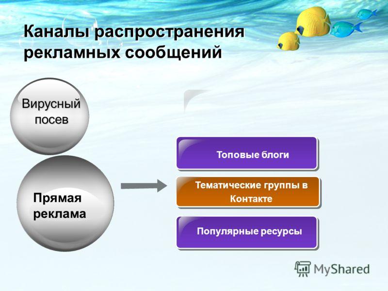 Прямая реклама Топовые блоги Тематические группы в Контакте Вирусныйпосев Каналы распространения рекламных сообщений Популярные ресурсы