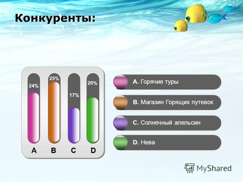 A B C D 24% 25% 17% 20% A. Горячие туры B. Магазин Горящих путевок C. Солнечный апельсин D. Нева Конкуренты: