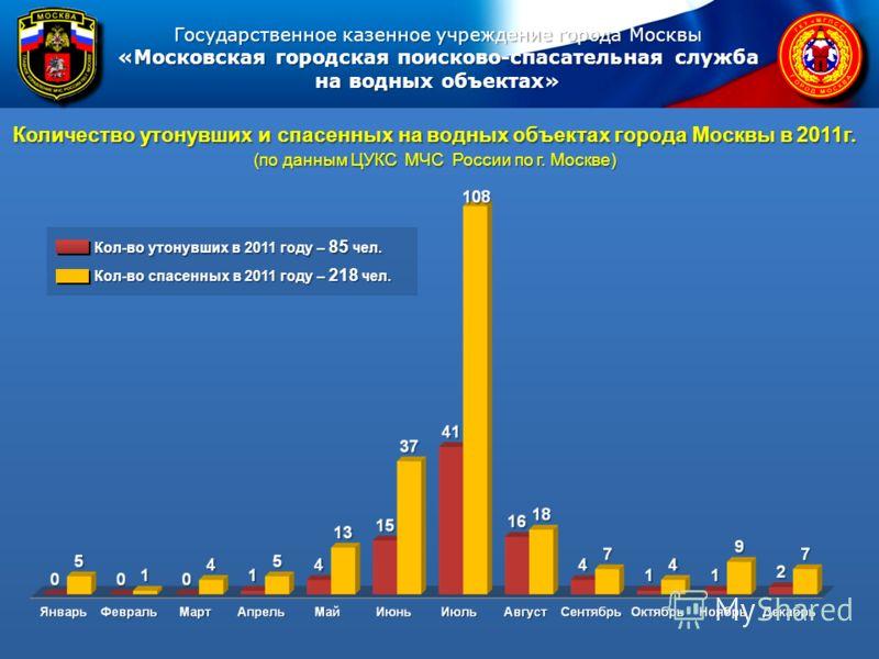 Количество утонувших и спасенных на водных объектах города Москвы в 2011г. (по данным ЦУКС МЧС России по г. Москве) Кол-во утонувших в 2011 году – 85 чел. Кол-во спасенных в 2011 году – 218 чел.