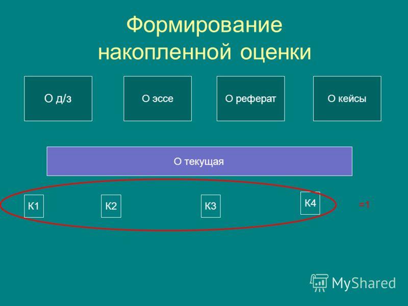 Формирование накопленной оценки О д/з О эссеО рефератО кейсы О текущая К1К2 К4 К3 =1