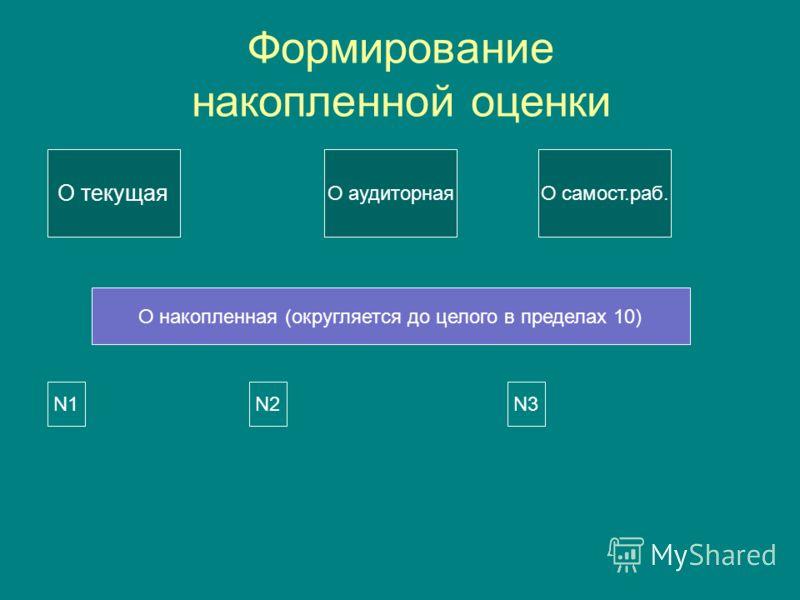 Формирование накопленной оценки О текущая О аудиторнаяО самост.раб. О накопленная (округляется до целого в пределах 10) N1N1N2N2N3N3