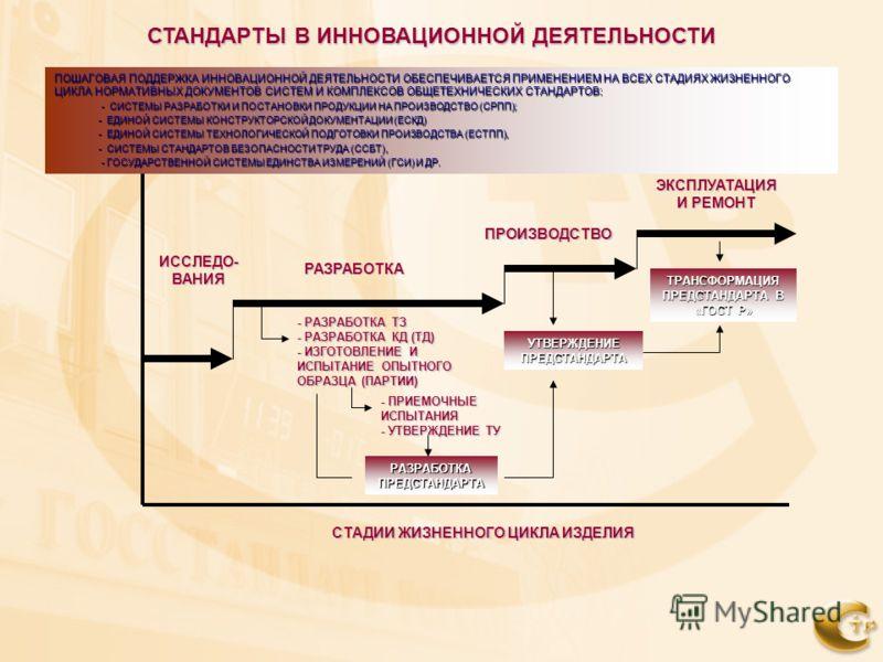 СТАНДАРТЫ В ИННОВАЦИОННОЙ ДЕЯТЕЛЬНОСТИ ИССЛЕДО- ВАНИЯ РАЗРАБОТКА ПРОИЗВОДСТВО СТАДИИ ЖИЗНЕННОГО ЦИКЛА ИЗДЕЛИЯ СТАДИИ ЖИЗНЕННОГО ЦИКЛА ИЗДЕЛИЯ - РАЗРАБОТКА ТЗ - РАЗРАБОТКА КД (ТД) - ИЗГОТОВЛЕНИЕ И ИСПЫТАНИЕ ОПЫТНОГО ОБРАЗЦА (ПАРТИИ) РАЗРАБОТКА ПРЕДСТА