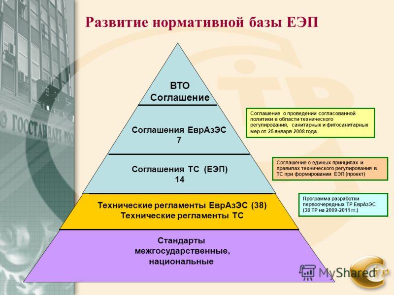 Развитие нормативной базы ЕЭП ВТО Соглашение Соглашения ТС (ЕЭП) 14 Технические регламенты Евр АзЭС (38) Технические регламенты ТС Стандарты межгосударственные, национальные Соглашение о проведении согласованной политики в области технического регули