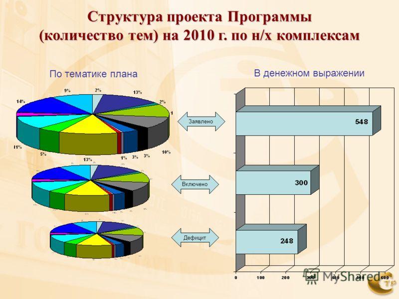 Структура проекта Программы (количество тем) на 2010 г. по н/х комплексам По тематике плана В денежном выражении Заявлено Включено Дефицит