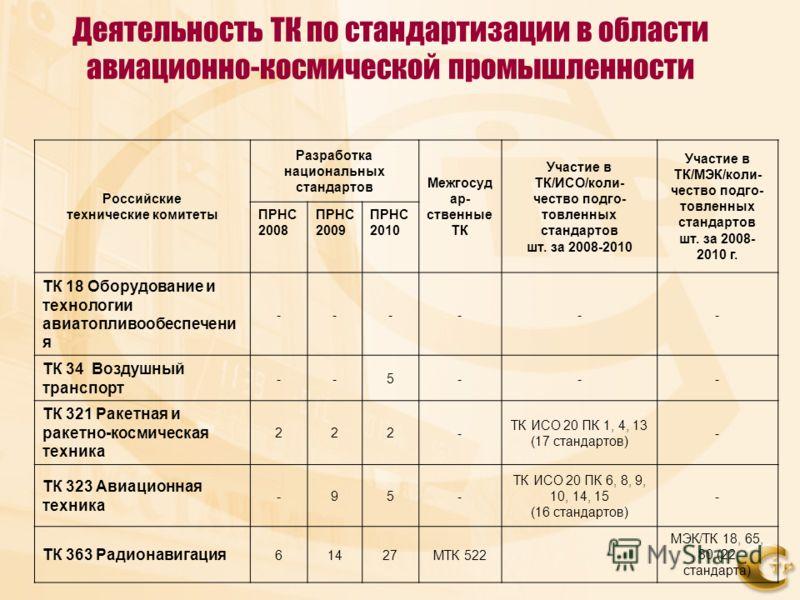 Деятельность ТК по стандартизации в области авиационно-космической промышленности Российские технические комитеты Разработка национальных стандартов Межгосуд ар- ственные ТК Участие в ТК/ИСО/коли- чество подго- товленных стандартов шт. за 2008-2010 У