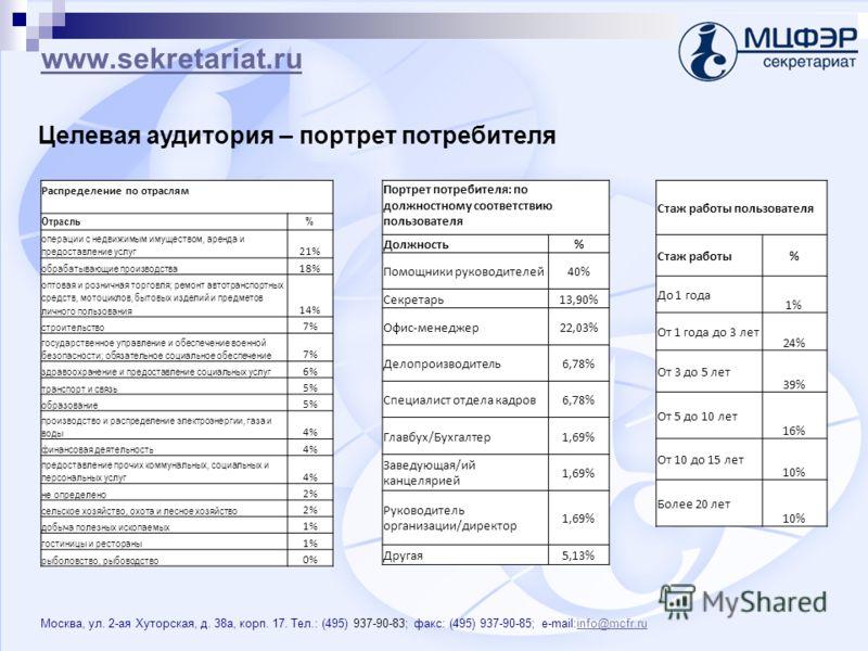www.sekretariat.ru Москва, ул. 2-ая Хуторская, д. 38 а, корп. 17. Тел.: (495) 937-90-83; факс: (495) 937-90-85; e-mail:info@mcfr.ruinfo@mcfr.ru Целевая аудитория – портрет потребителя Стаж работы пользователя Стаж работы% До 1 года 1% От 1 года до 3