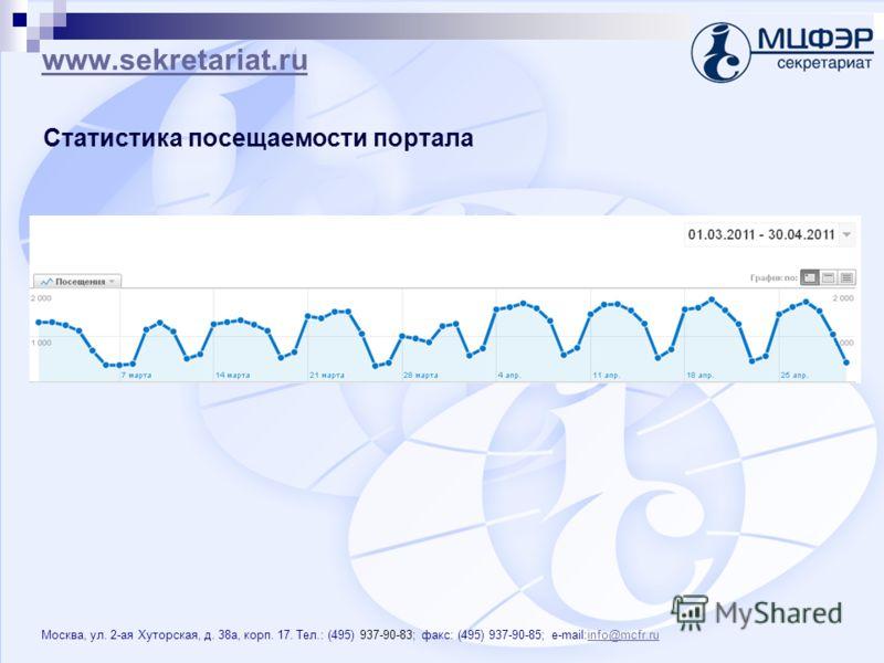 www.sekretariat.ru Москва, ул. 2-ая Хуторская, д. 38 а, корп. 17. Тел.: (495) 937-90-83; факс: (495) 937-90-85; e-mail:info@mcfr.ruinfo@mcfr.ru Статистика посещаемости портала