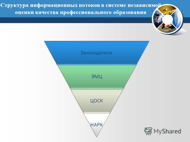 Законодатели ЭМЦ ЦОСК НАРК Структура информационных потоков в системе независимой оценки качества профессионального образования