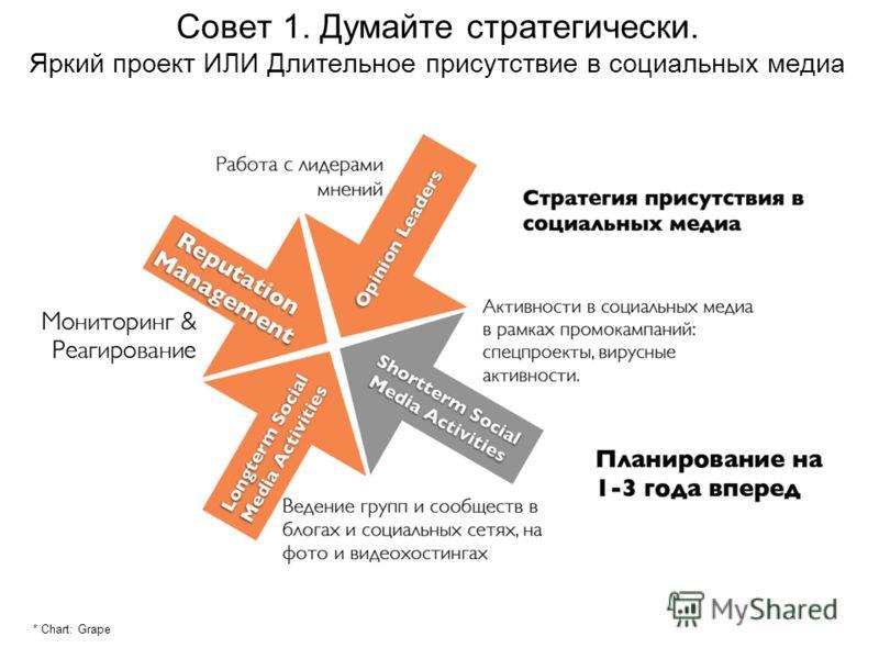 Совет 1. Думайте стратегически. Яркий проект ИЛИ Длительное присутствие в социальных медиа * Chart: Grape