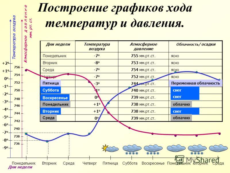 Построение графиков хода температур и давления. Дни недели Температура воздуха Атмосферное давление Облачность/ осадки Понедельник -7 о 755 мм.рт.ст.ясно Вторник -8 о 753 мм.рт.ст.ясно Среда -7 о 754 мм.рт.ст.ясно Четверг -7 о 752 мм.рт.ст.ясно Пятни