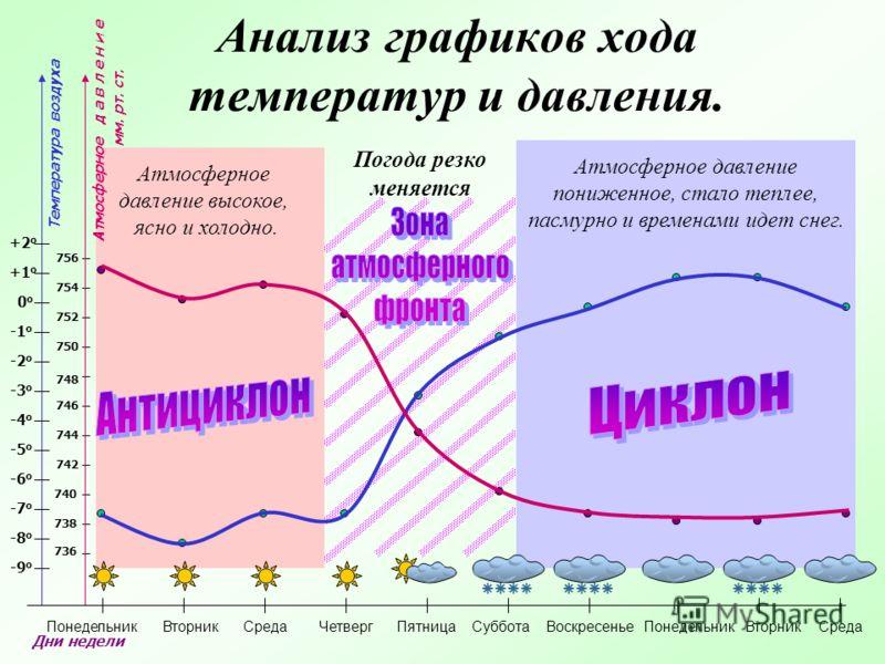 Анализ графиков хода температур и давления. Температура воздуха Дни недели -8 о -7 о -6 о -5 о -4 о -3 о -2 о -1 о 0 о 0 о -9 о +1 о +2 о 738 740 742 744 746 748 750 752 754 756 736 Атмосферное д а в л е н и е мм. рт. ст. Понедельник Вторник Среда Че