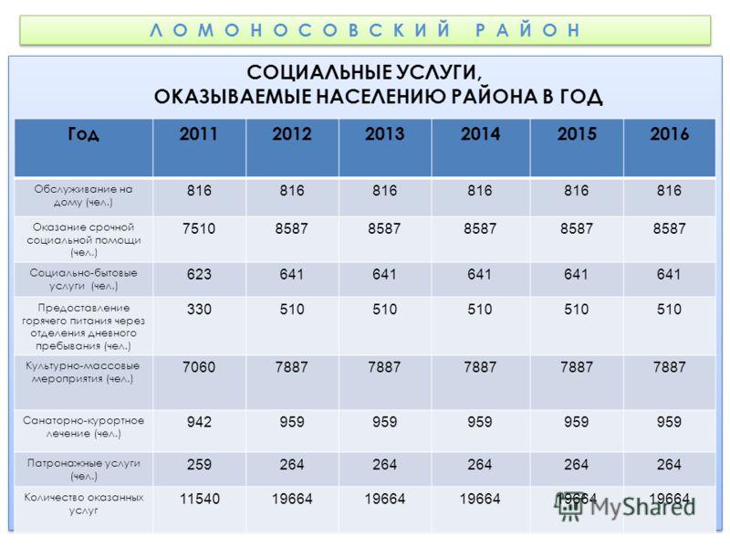 Л О М О Н О С О В С К И Й Р А Й О Н СОЦИАЛЬНЫЕ УСЛУГИ, ОКАЗЫВАЕМЫЕ НАСЕЛЕНИЮ РАЙОНА В ГОД Год 201120122013201420152016 Обслуживание на дому (чел.) 816 Оказание срочной социальной помощи (чел.) 75108587 Социально-бытовые услуги (чел.) 623641 Предостав