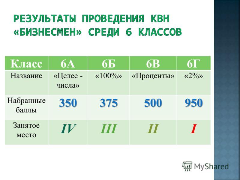 Класс 6А6Б6В6Г Название«Целее - числа» «100%»«Проценты»«2%» Набранные баллы 350375500950 Занятое место IVIIIIII