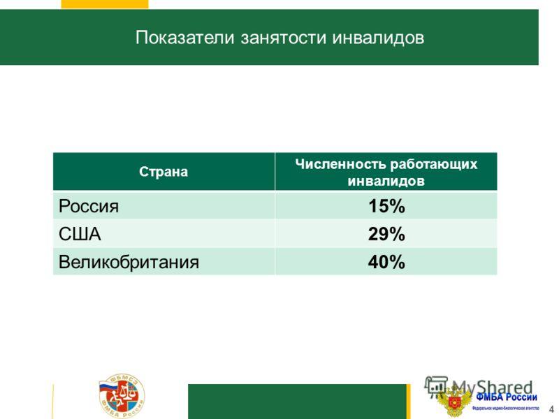 4 Показатели занятости инвалидов Страна Численность работающих инвалидов Россия 15% США29% Великобритания 40%