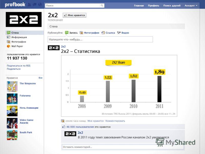 2 х 2 телеканал Мне нравится В 2011 году темп завоевания России каналом 2 х 2 увеличился Источник: TNS Russia; 2011; февраль-июль; 06:00 – 26:00; все 11..34