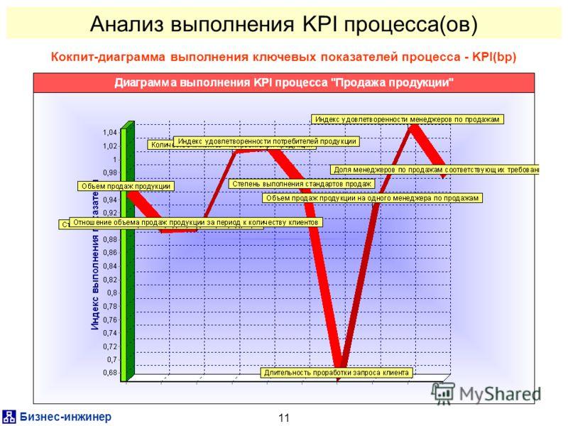 Бизнес-инженер 11 Анализ выполнения KPI процесса(ов) Кокпит-диаграмма выполнения ключевых показателей процесса - KPI(bp)