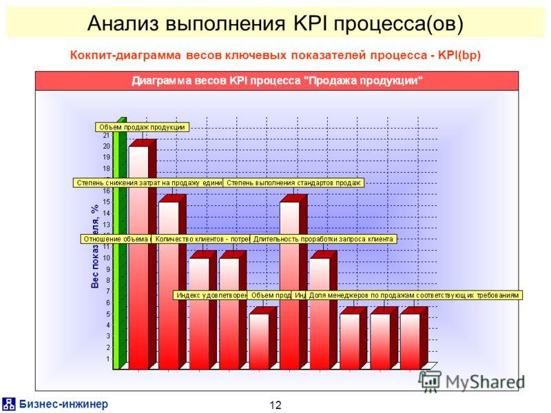 Бизнес-инженер 12 Анализ выполнения KPI процесса(ов) Кокпит-диаграмма весов ключевых показателей процесса - KPI(bp)