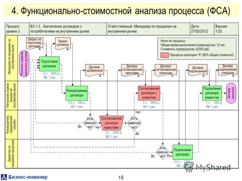 Бизнес-инженер 15 4. Функционально-стоимостной анализа процесса (ФСА)