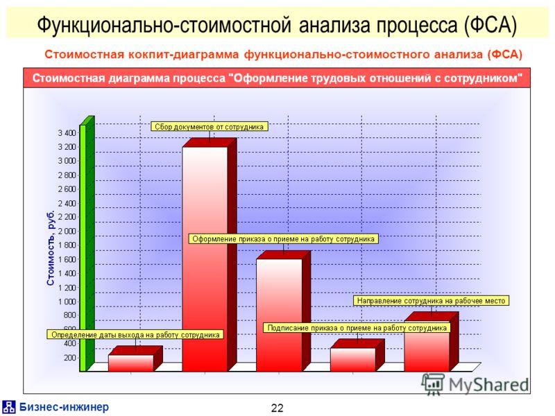 Бизнес-инженер 22 Функционально-стоимостной анализа процесса (ФСА) Стоимостная кокпит-диаграмма функционально-стоимостного анализа (ФСА)