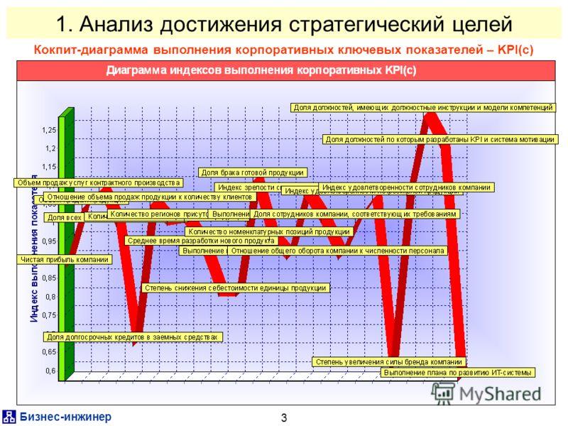 Бизнес-инженер 3 1. Анализ достижения стратегический целей Кокпит-диаграмма выполнения корпоративных ключевых показателей – KPI(c)