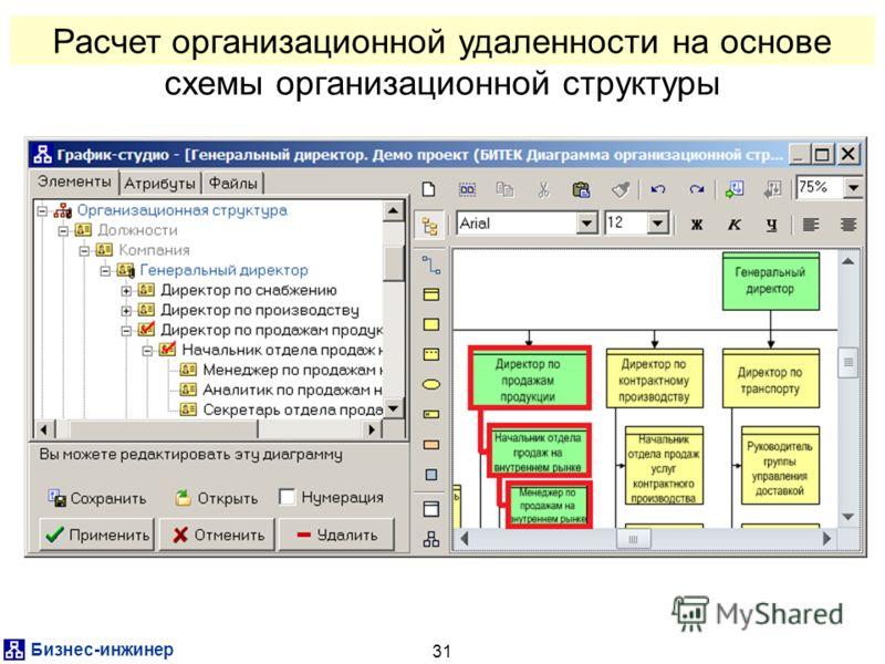 Бизнес-инженер 31 Расчет организационной удаленности на основе схемы организационной структуры