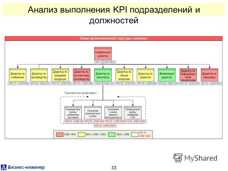 Бизнес-инженер 33 Анализ выполнения KPI подразделений и должностей