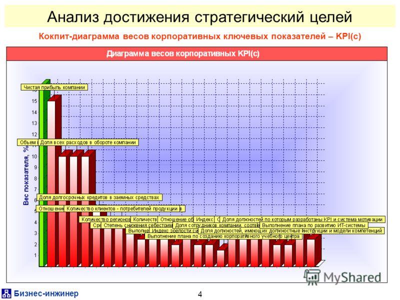 Бизнес-инженер 4 Анализ достижения стратегический целей Кокпит-диаграмма весов корпоративных ключевых показателей – KPI(c)