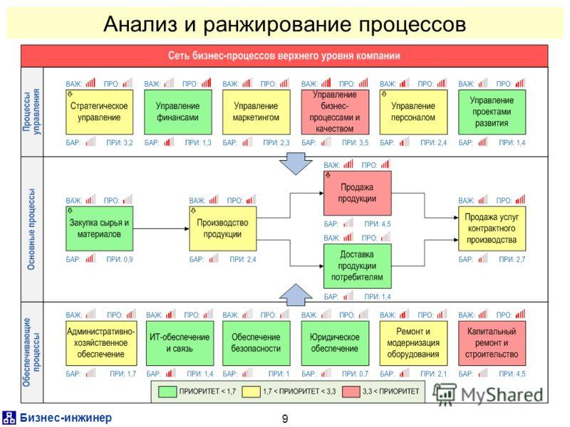 Бизнес-инженер 9 Анализ и ранжирование процессов