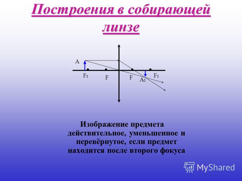Построения в собирающей линзе Изображение предмета действительное, уменьшенное и перевёрнутое, если предмет находится после второго фокуса FF F2F2 F2F2 А А2А2